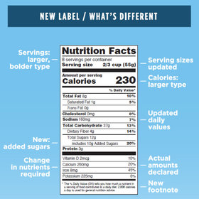 Food & Wine: Nutrition Facts Are About to Get an Overhaul