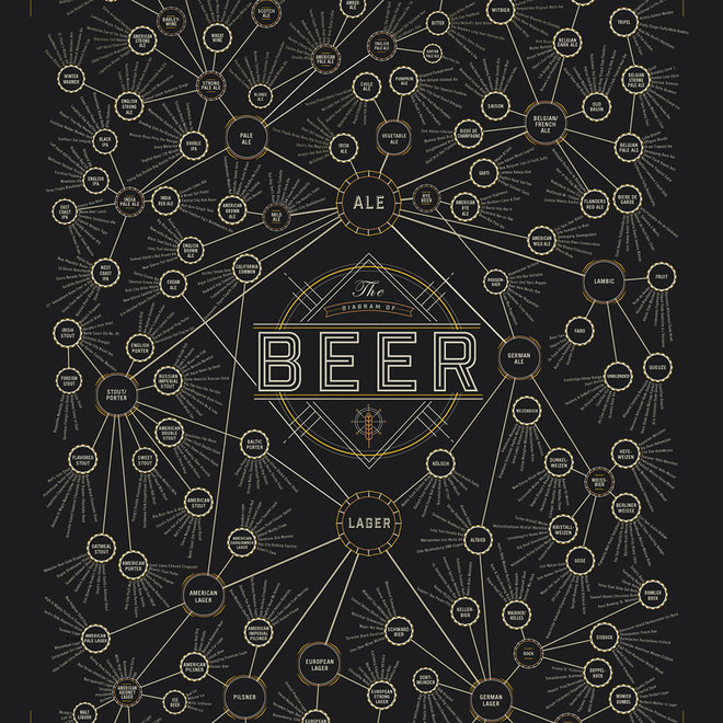 FWX THE DIAGRAM OF BEER POSTER