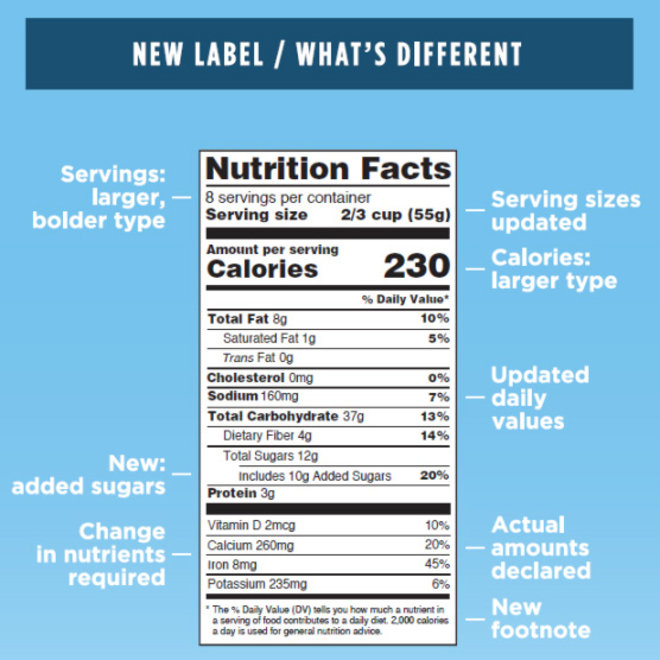 Food & Wine: New Nutrition Labels