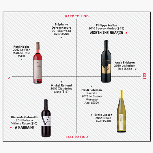 Food & Wine: Cheap Bottles from Super Famous Winemakers